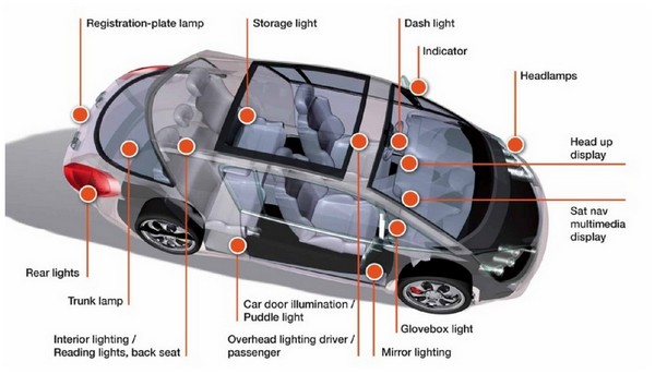 Osram Oled Will Be The Next Automotive Lighting Trend